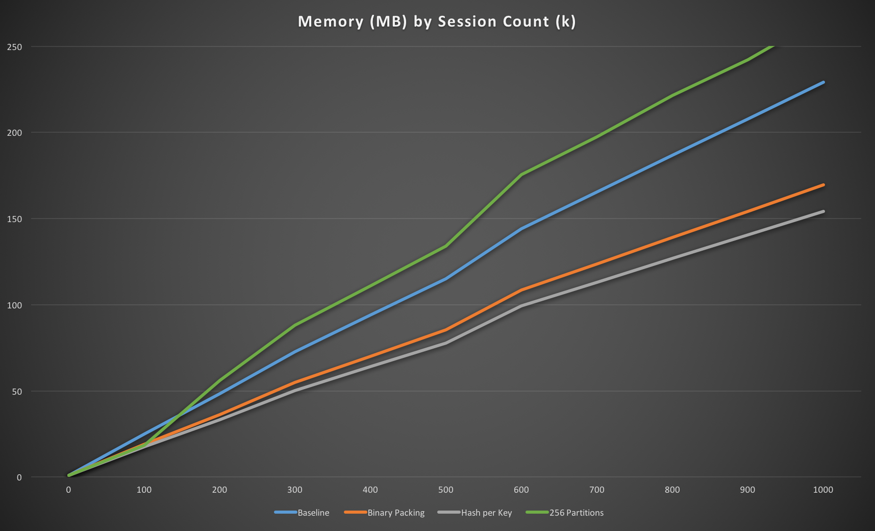 256 partitions memory usage