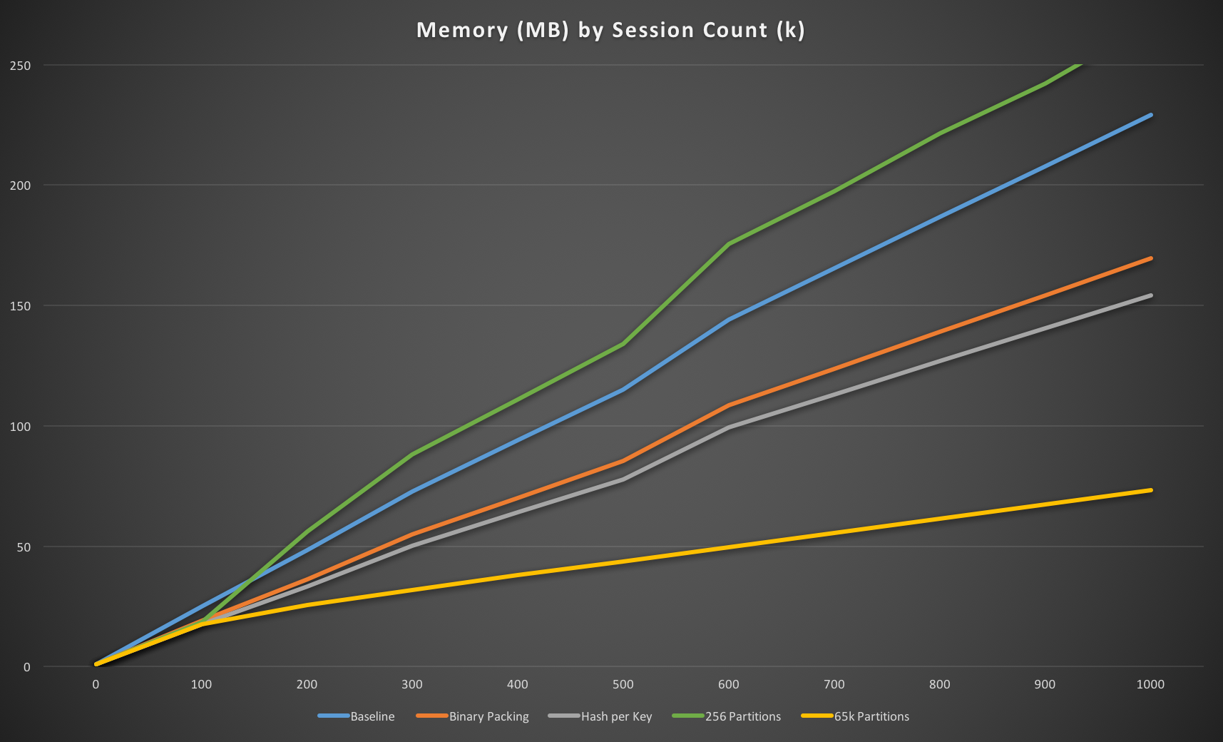 65k partitions memory usage
