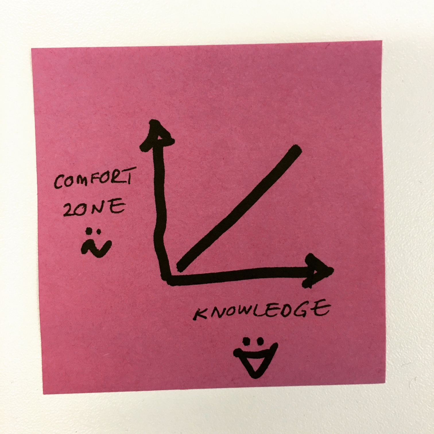 Graph on a Post-It: Comfort Zone v Knowledge